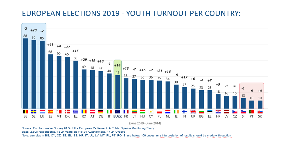 Youth turnout graph